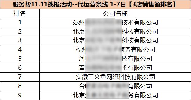 三文鱼电商 双十一战报 抢占属于自己的巅峰